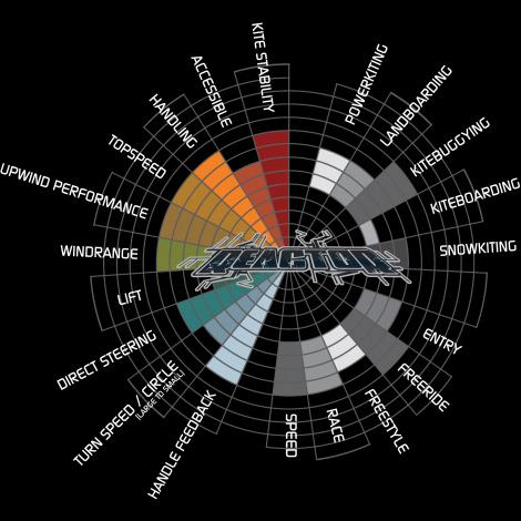 peter lynn reactor infographic